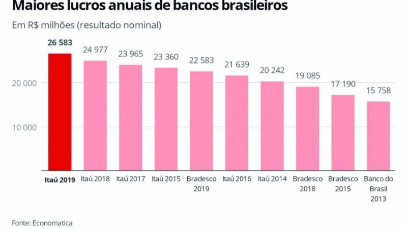 Itaú, Bradesco e Santander elevam lucros mas fecham 430 agências e demitem quase 7 mil.