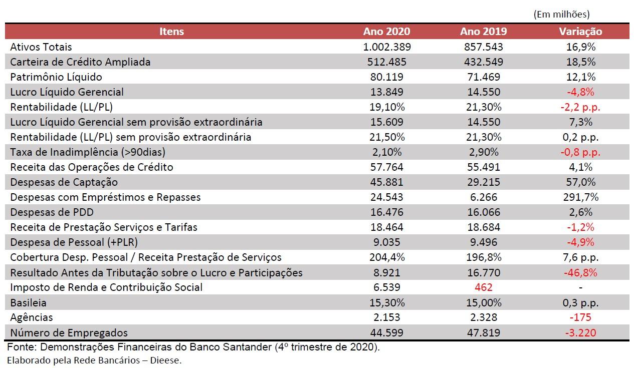 tabela-lucro-santander2020-1