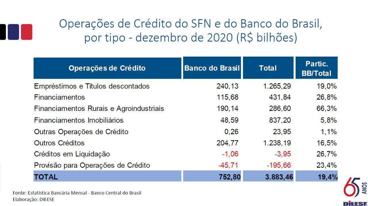 tabela-operacoes-de-credito-bb-1