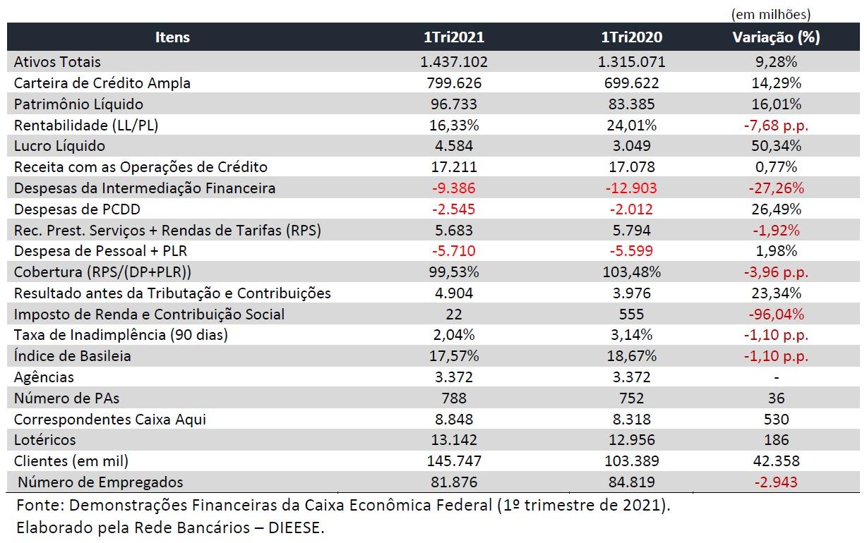 tabela-lucro-caixa-1tri2021