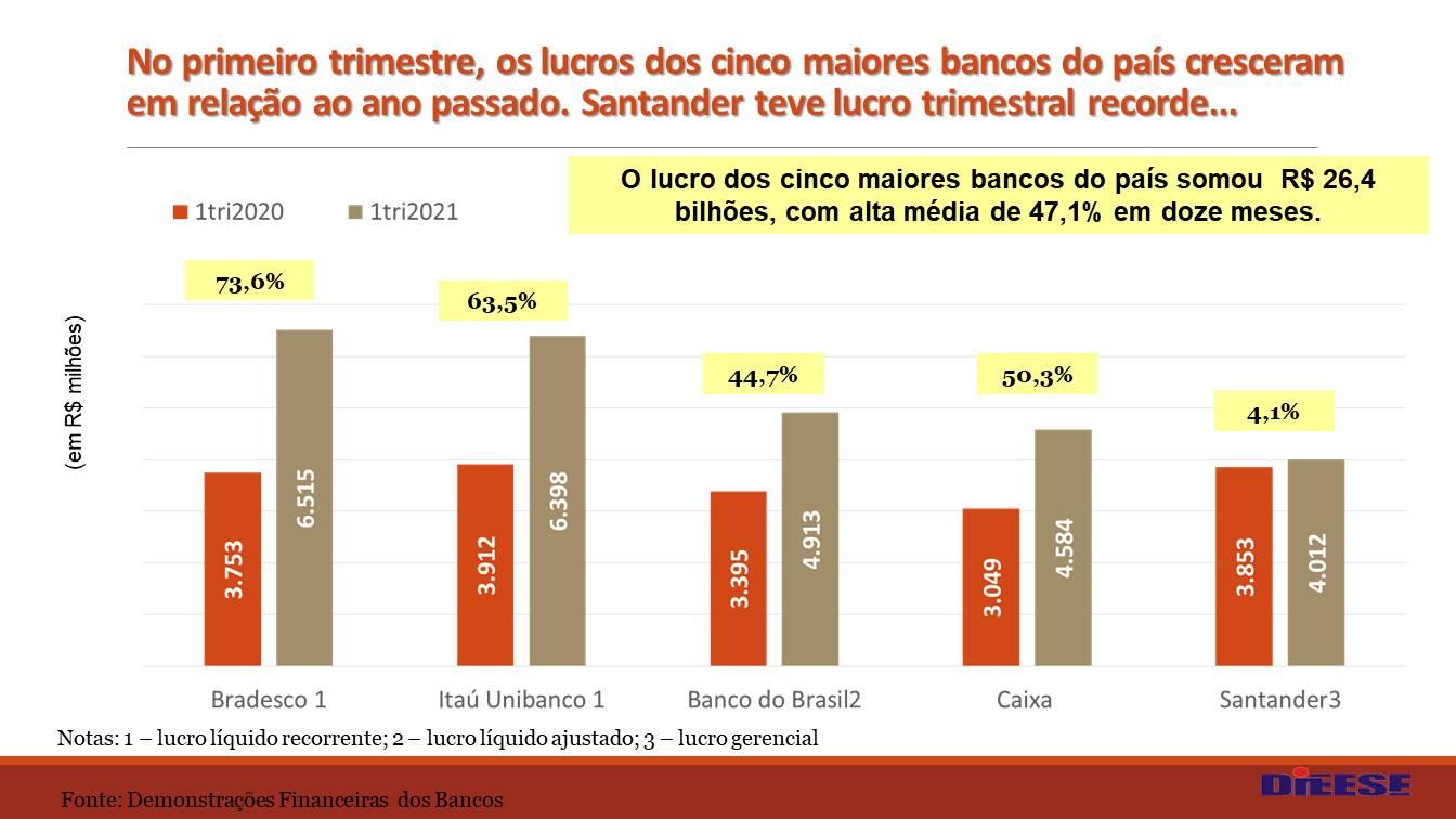 lucro-5-maiores-bancos-1tri2021
