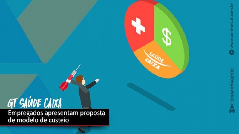 GT Saúde Caixa: Representação dos empregados propõe modelo que mantém 70%/30%